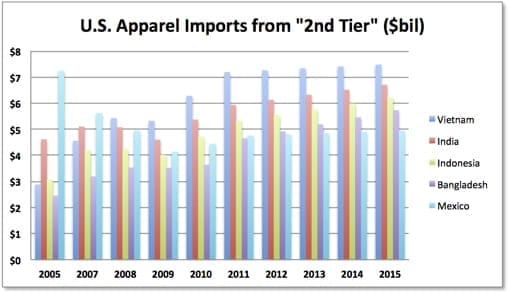 U.S. Apparel Imports fr 2nd Tier 2005-2015e